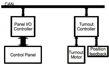 wiring diagram for an electric fence with Dc To Dcc Wiring on Troubleshoot 4wayswitches further 99 Energizer Installation resource moreover Delta Table Saw Switch Wiring Diagram further Lightning arresters moreover Dc To Dcc Wiring.